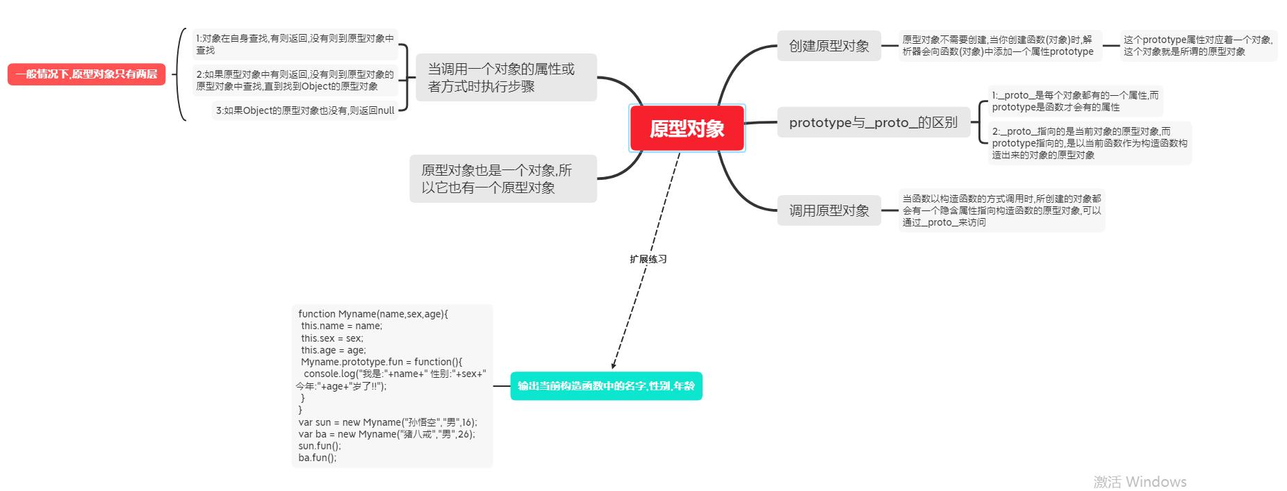 JS原型对象(prototype)插图1